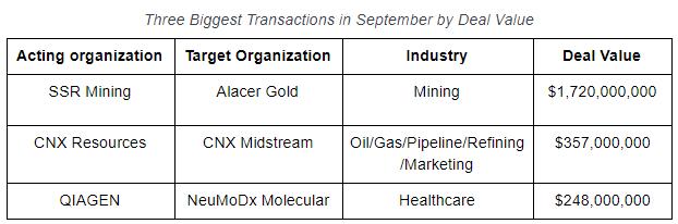 Notable Deals Sept