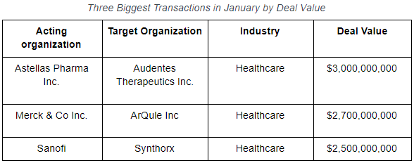 M&A Table January