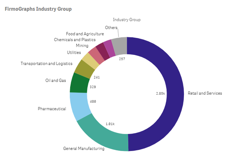 Firmo Graphs Industry Group