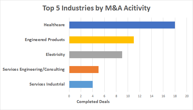 Top 5 Industires by M&A activity